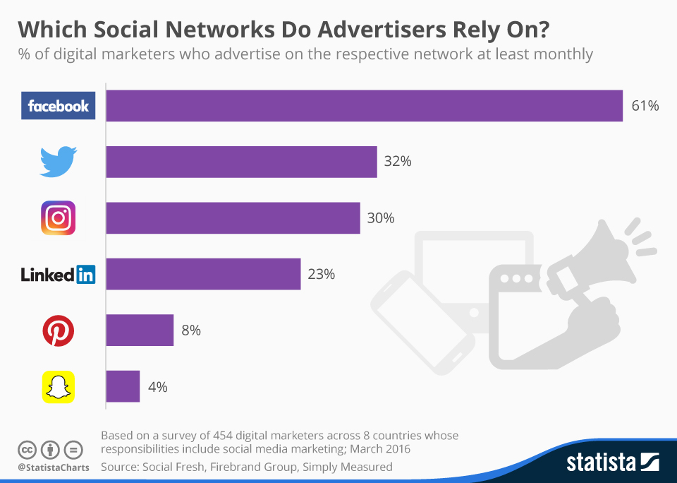 chartoftheday_4822_social_media_advertising_n